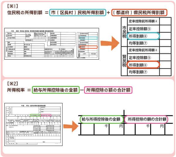 寄付金控除の計算法